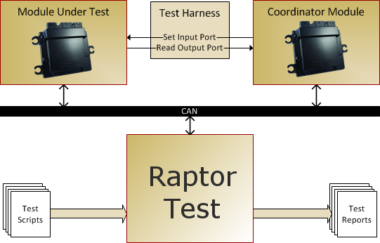 RaptorTest Architecture.png