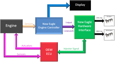 Alternative Fuel Vehicles NewEagleWiki – Lpg Engine Diagram