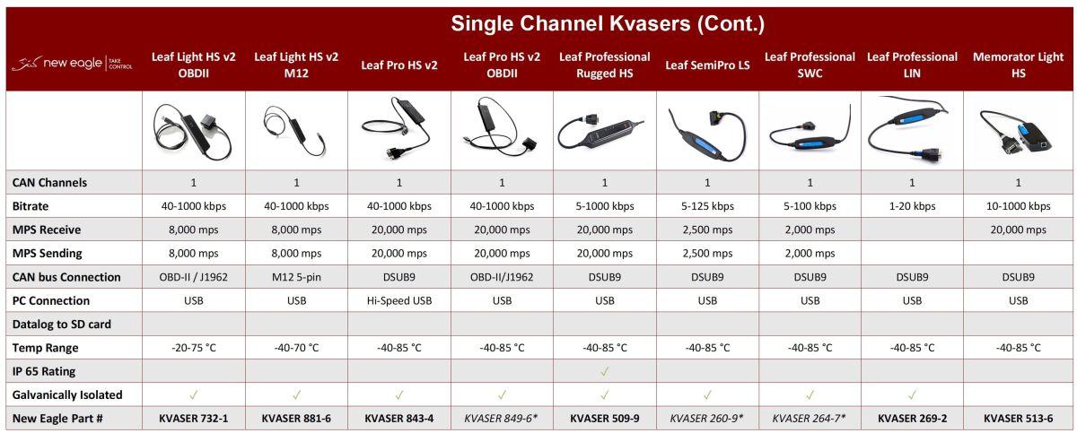 Kvaser Leaf Light HS v2
